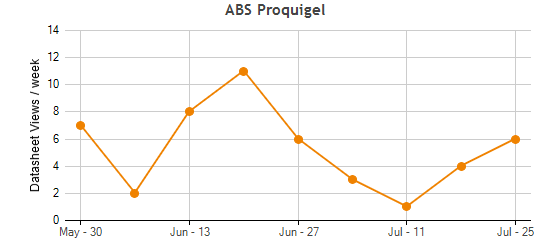 ABS Proquigel Traffic Statistics