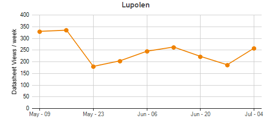Lupolen Plastic Materials Supplied by LyondellBasell Industries | UL