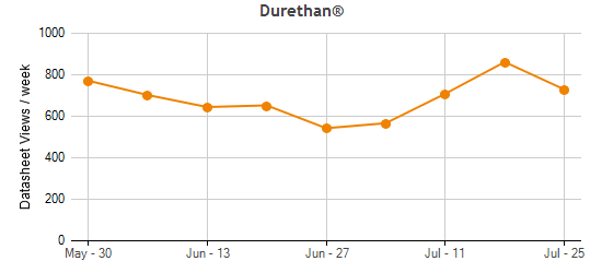 Durethan® Traffic Statistics