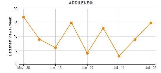 ADDILENE® Traffic Statistics