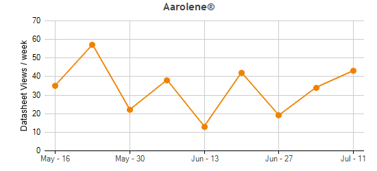 Aarolene® Traffic Statistics