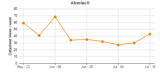 Absolac® Traffic Statistics