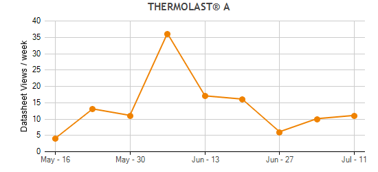 THERMOLAST® A Traffic Statistics