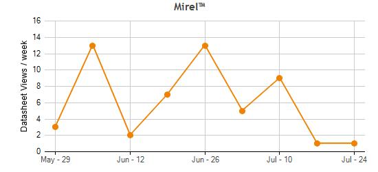 data analysis repair by mirel