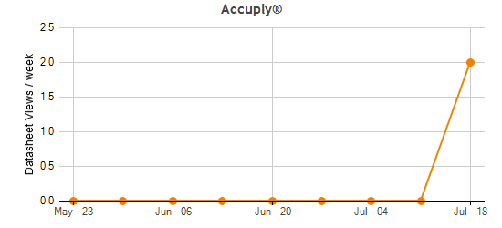 Accuply® Traffic Statistics
