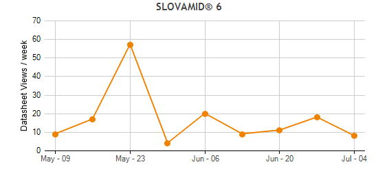 SLOVAMID® 6 Traffic Statistics