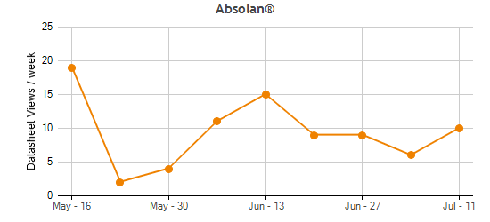 Absolan® Traffic Statistics
