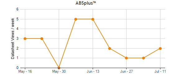 ABSplus™ Traffic Statistics