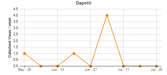 Dapol® Traffic Statistics