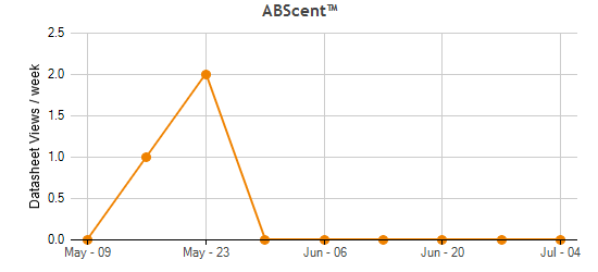 ABScent™ Traffic Statistics