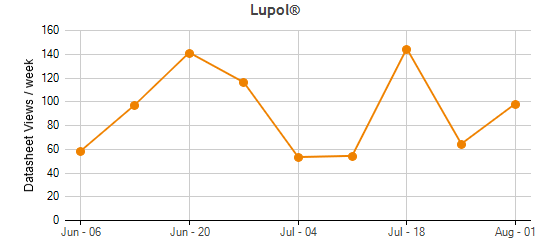 Lupol® Traffic Statistics