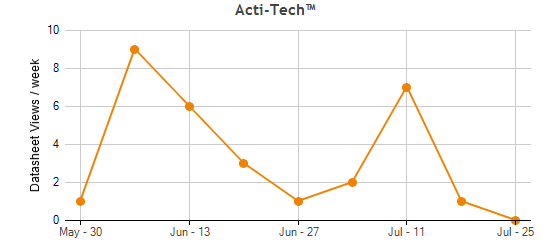 Acti-Tech™ Traffic Statistics