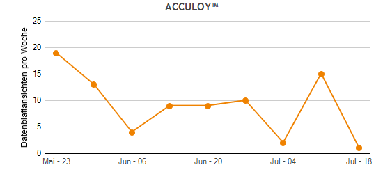 ACCULOY™ Traffic Statistics