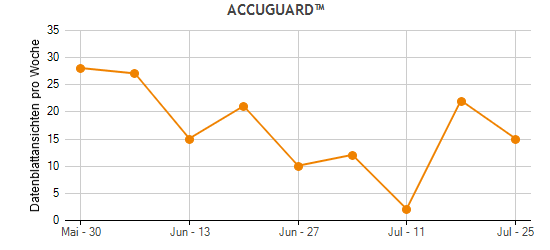 ACCUGUARD™ Traffic Statistics