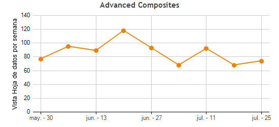 Advanced Composites Traffic Statistics