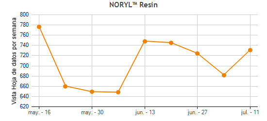 Noryl 731s fdating