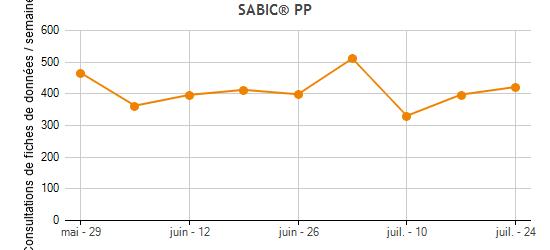 SABIC® PP Plastic Materials Fourni par SABIC | UL Prospector
