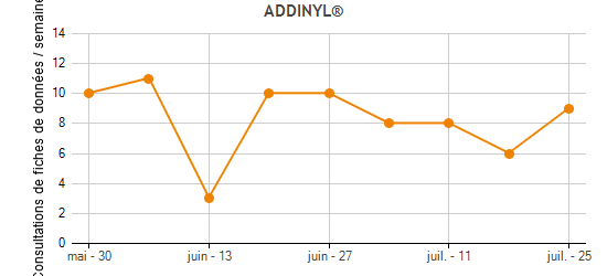 ADDINYL® Traffic Statistics