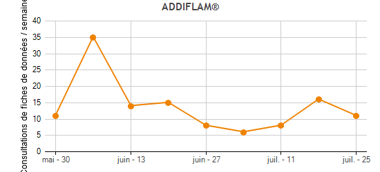 ADDIFLAM® Traffic Statistics