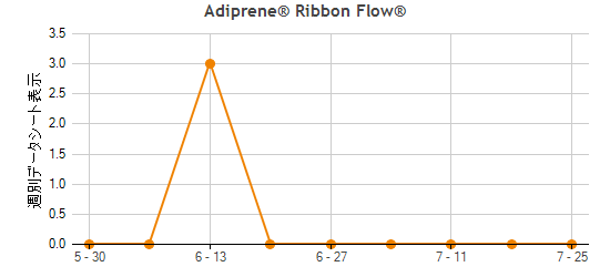 Adiprene® Ribbon Flow® Traffic Statistics