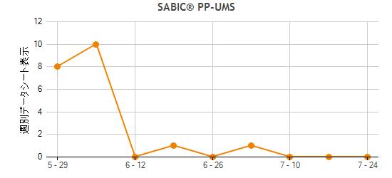 Sabic Pp