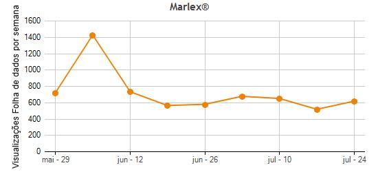 Marlex® Plastic Materials Fornecidos por multiple fabricante