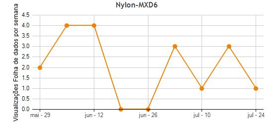 Nylon-MXD6 Plastic Materials Fornecidos por Mitsubishi Gas