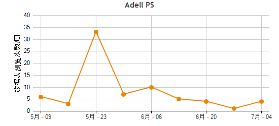 Adell PS Traffic Statistics