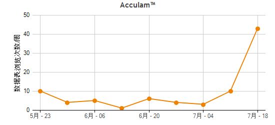 Acculam™ Traffic Statistics